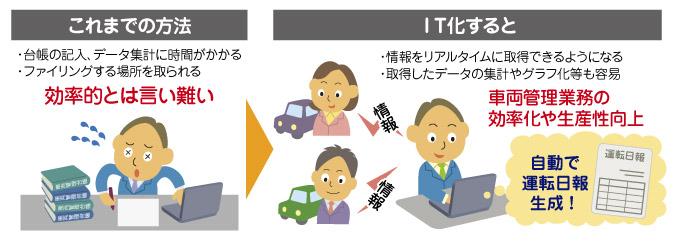 運転日報のIT化